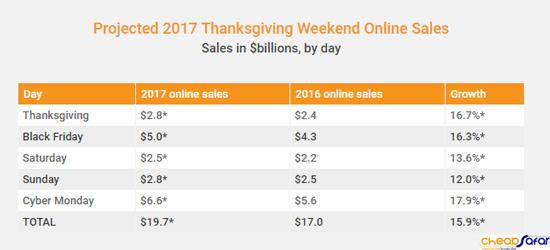 فروش آنلاین تعطیلات