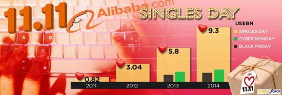 رکورد-فروش-علی-بابا-در-روز-مجردها-2
