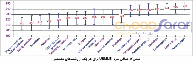 USMLE-test-pay
