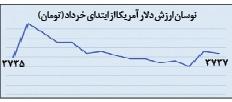 نوسانات ارز در خرداد 96