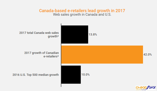 خرده فروشان آنلاین کانادا