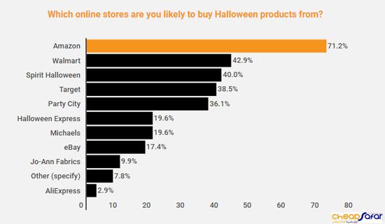 محصولات هالووین
