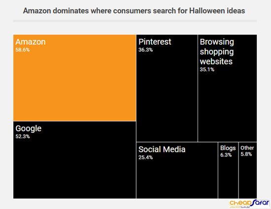 پیشی-گرفتن-آمازون-در-فروش-محصولات-هالووین-2