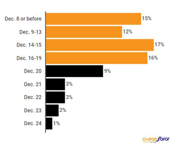 خرید-آنلاین-در-فصل-تعطیلات-6