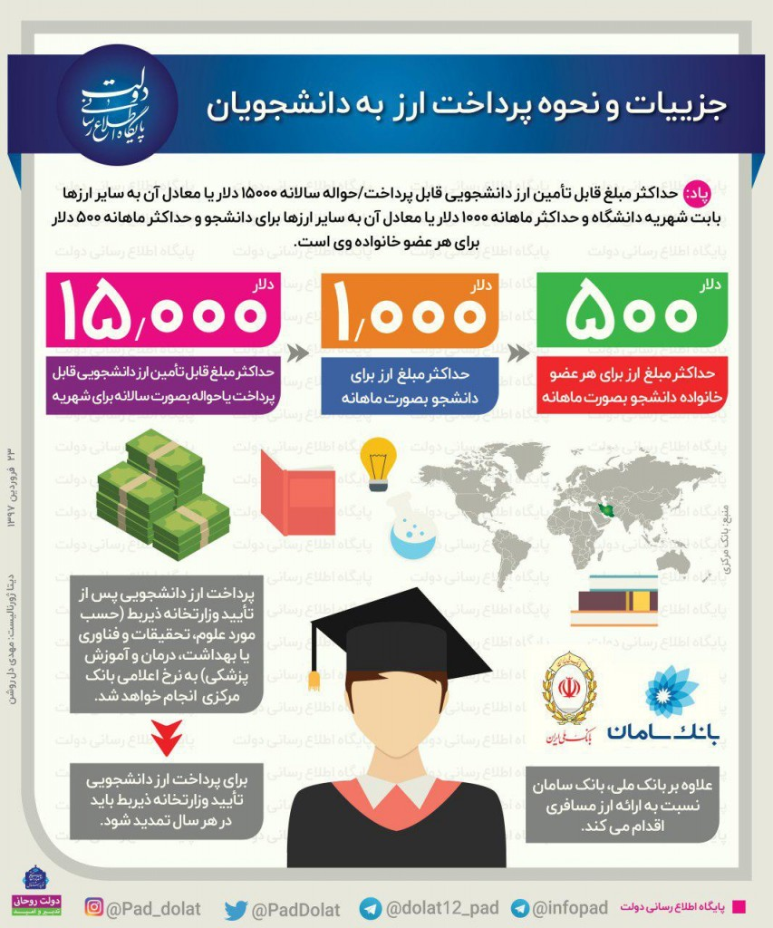 Exchange-student